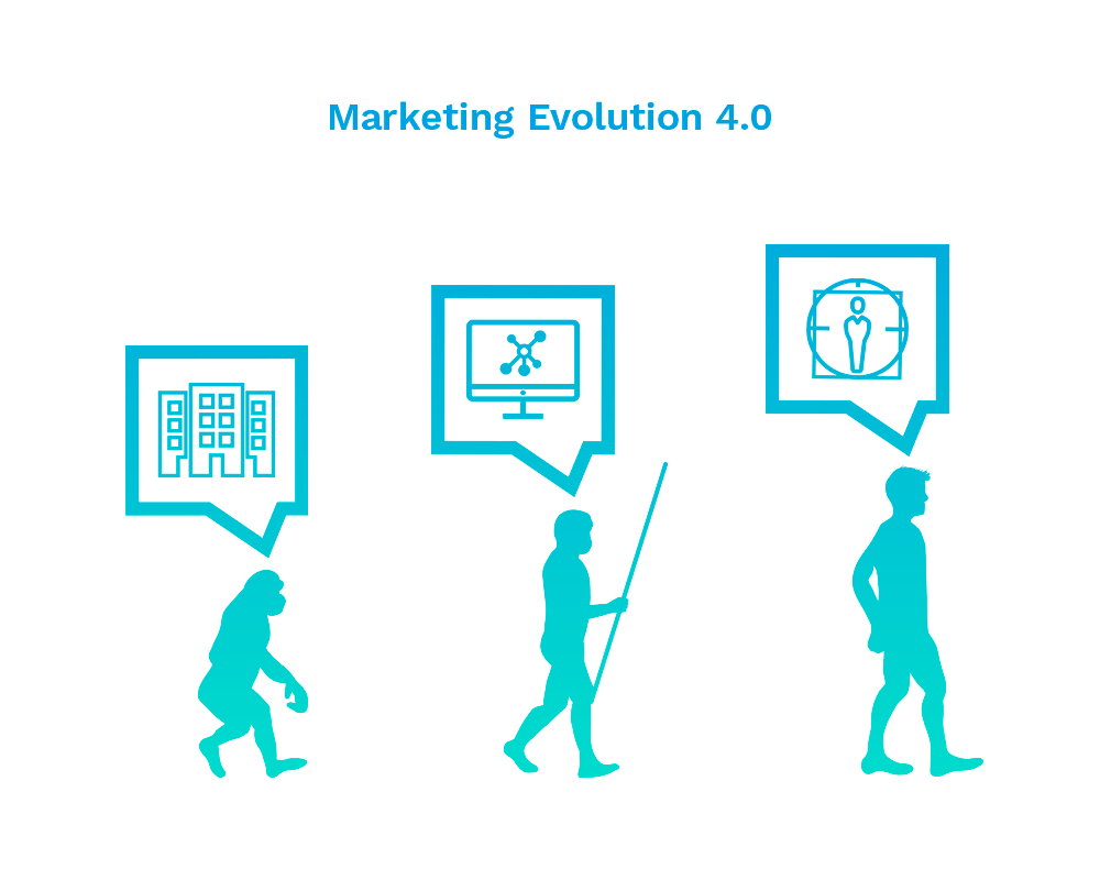 Marketing Evolution 4.0